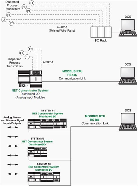 Home Run Wiring by Using Modbus For Process And Automation 2