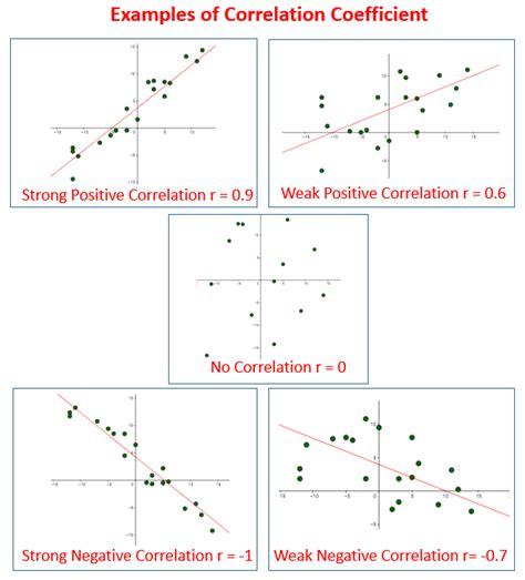 correlation coefficient solutions exles