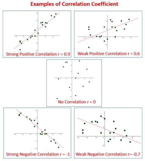 Correlation Coefficient (solutions, Examples, Videos, Lessons, Worksheets, Games, Activities