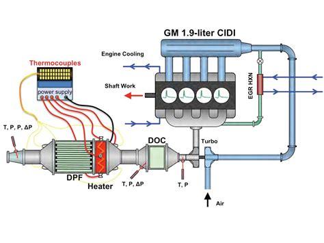 Electric Generator Diagram Eee Electronics