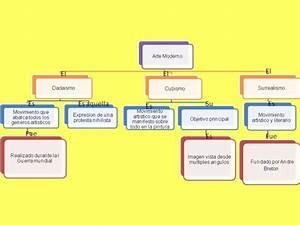 Mapas Conceptuales: ¿Qué es un Mapa Conceptual? Ejemplos y Cómo Hacerlos Cuadro Comparativo