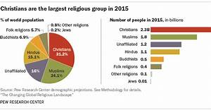 Which are the world's biggest religions? | World Economic ...