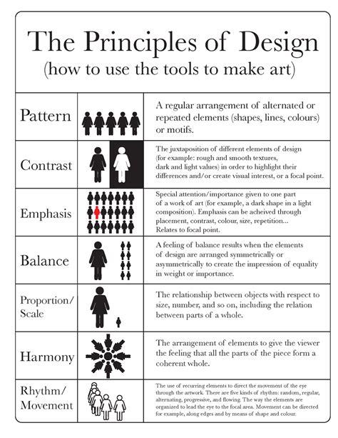 principles of design elements and principles of design terms ahardymon