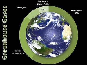 Climate Science Investigations South Florida