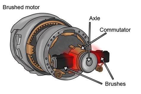 Brushed Ac Motor by Brushed Motors Vs Brushless Motors