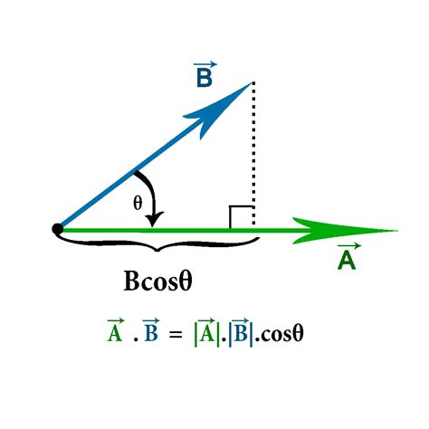 Representation of dot product of a vector Mathematics
