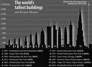 List of Top 100 Tallest Buildings in the World with Fact File