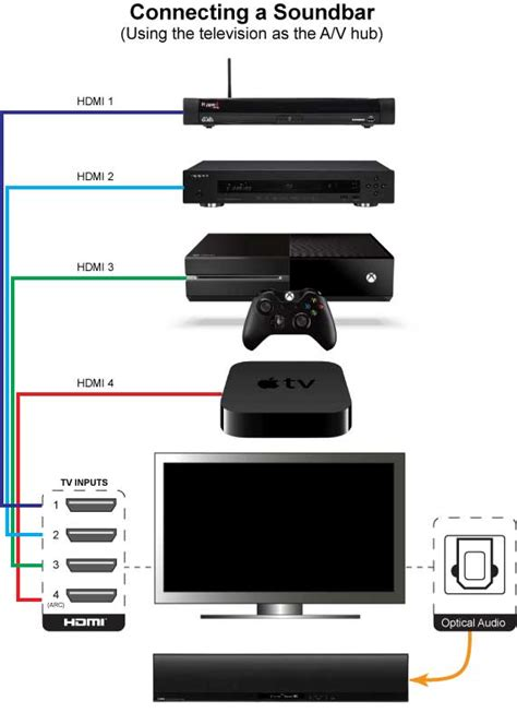 Samsung Tv Sound Bar Connection Diagram by Connecting Tv Sound System Moneysavingexpert