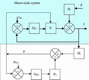 Block Diagram Of Control For Multi