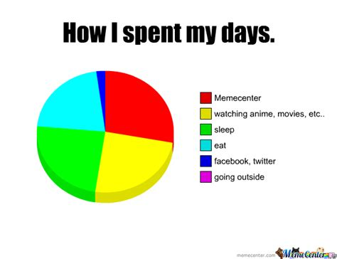 Pie Chart Meme - pie graph meme 28 images pie chart by mircrozbauz meme center first pie chart ever by