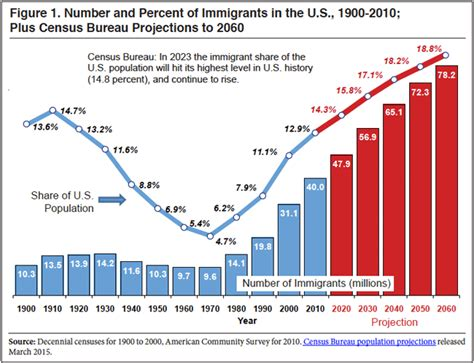 census bureau immigration report 39 nox