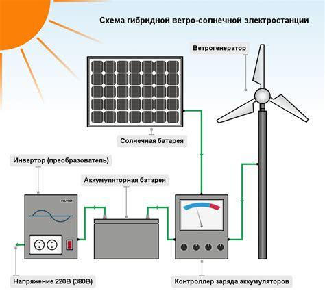 Как построить свою солнечную электростанцию