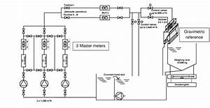 Hydraulic Setup Of The Calibration Loop Consisting Of A
