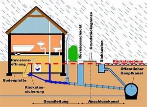 Drainage Legen Wie Tief : r ckstausicherung ~ Lizthompson.info Haus und Dekorationen