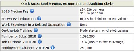 Bookkeeping Salary by Accounting Salary All Accounting Careers