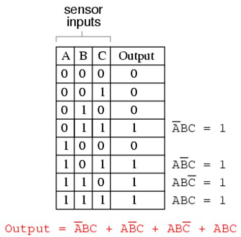 boolean expression to truth table alex9ufo 聰明人求知心切 converting truth tables into boolean