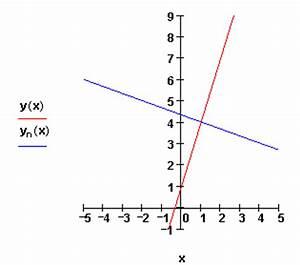 Schnittpunkt Mit Y Achse Berechnen Lineare Funktion : lineare funktionen 2 ~ Themetempest.com Abrechnung