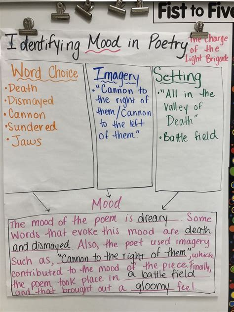 reading strategies reading workshop poetry middle