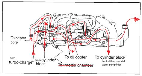 rb water flow diagram greddy intake manifold nissan