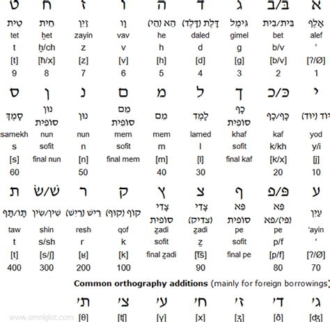 hebrew script letters what languages are similar to arabic quora 22108 | main qimg 1e556daf49958826940112fd3f34678d