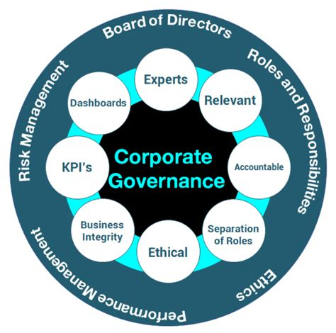corporate governance strategy  business strategy