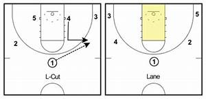 250  Basketball Terms All Coaches And Players Must Know