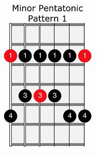 Fretboard Diagrams For Scales