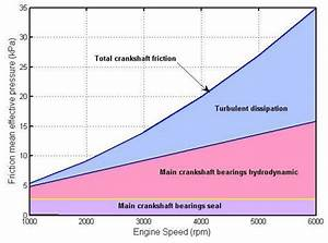 Crankshaft Friction Behavior With Engine Speed