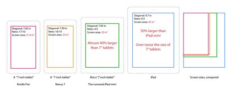 iphone screen dimensions iphone screen sizes resolutions visual ly what we think we about the mini ars technica
