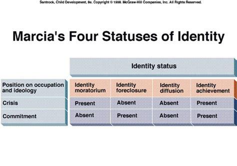 identity status expecting parents