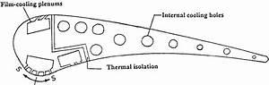 Schematic Diagram For C3x Vane Proc Instn Mech Engrs Vol