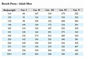 Bench Press Chart Body Weight