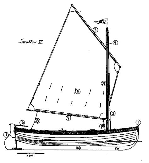 Parts Of A Clinker Boat by The Boats Of Swallows And Amazons