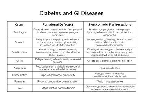 diabetes  gi diseases