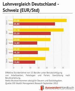 Zu Versteuerndes Einkommen Berechnen Tabelle : lohnvergleich europa am besten verdient man in der schweiz ~ Themetempest.com Abrechnung