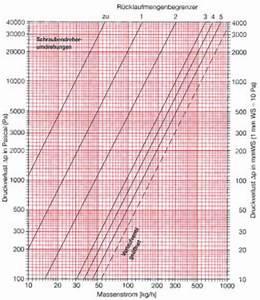 Volumenstrom Berechnen Druck : berechnung des rohrnetzes fu bodenheizung shkwissen haustechnikdialog ~ Themetempest.com Abrechnung