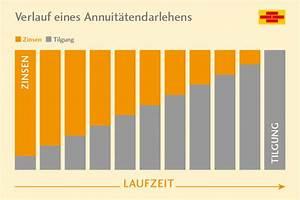 Annuitätendarlehen Laufzeit Berechnen : annuit tendarlehen bausparkasse schw bisch hall ~ Themetempest.com Abrechnung
