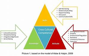 CIMIC Centre of... Cultural Competency
