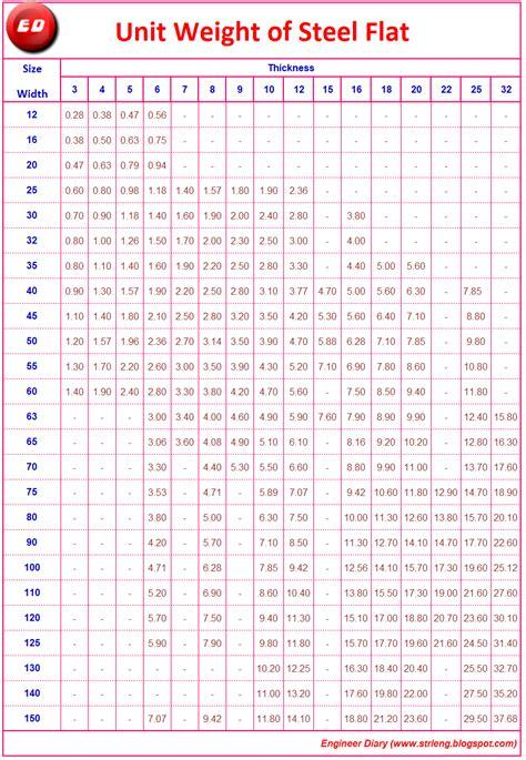 ismb weight chart