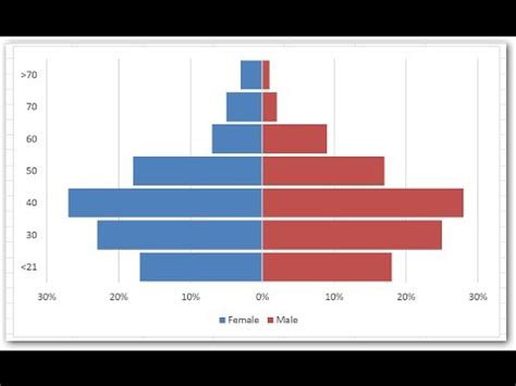 comparative histogram  excel youtube
