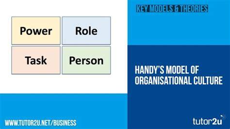 handys model  organisational culture business tutoru