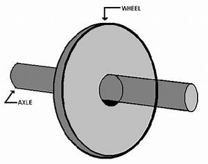 Wheel And Axle | www.pixshark.com - Images Galleries With ...