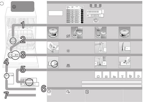 Geschirrspülmaschine Klarspüler Einfüllen  Möbel Design