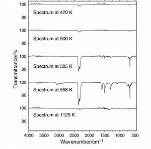 Ir Spectra Of The Gases Released During The Decomposition