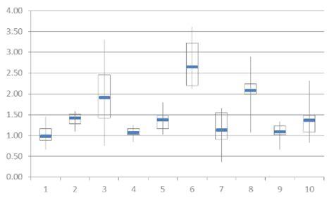 math worksheets  quartiles