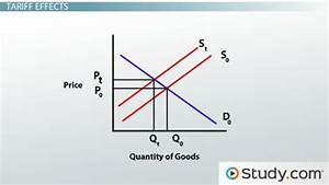 Compare and contrast a tariff and a quota. What Is the ...