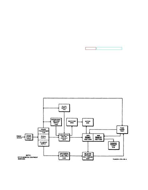 Figure Test Set Electron Tube Block Diagram