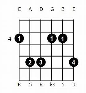 G Sharp Minor Add 9 Guitar Chord Diagrams