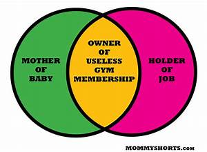 The Working Mother  Working Out Venn Diagram