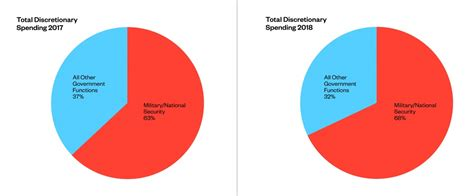 military discretionary spending costs  war